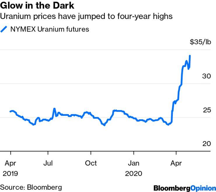 Uranium Reserve