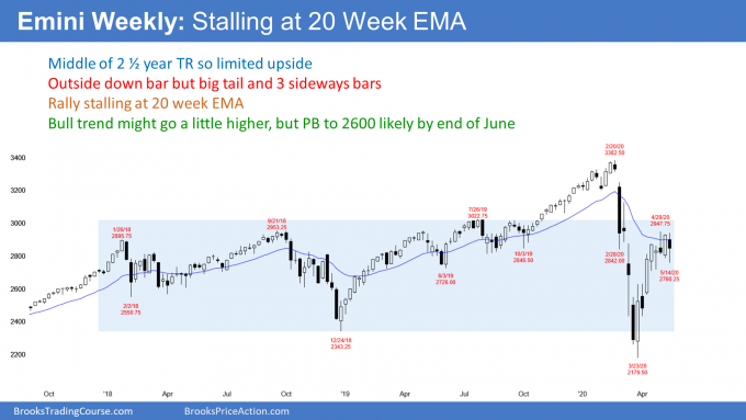 Emini S&P500 futures weekly candlestick chart stalling at 20 week EMA