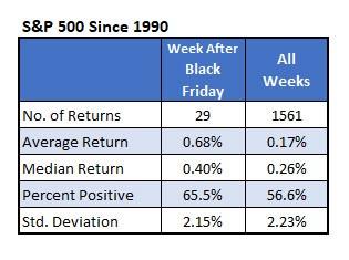 S&P 500 Since 1990