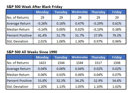 S&P 500 week After Black Friday