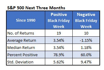 S&P 500 next three months