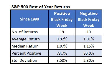 S&P Rest of the year returns