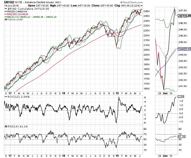 NYAD NYSE - Advance-Decline Issues index chart