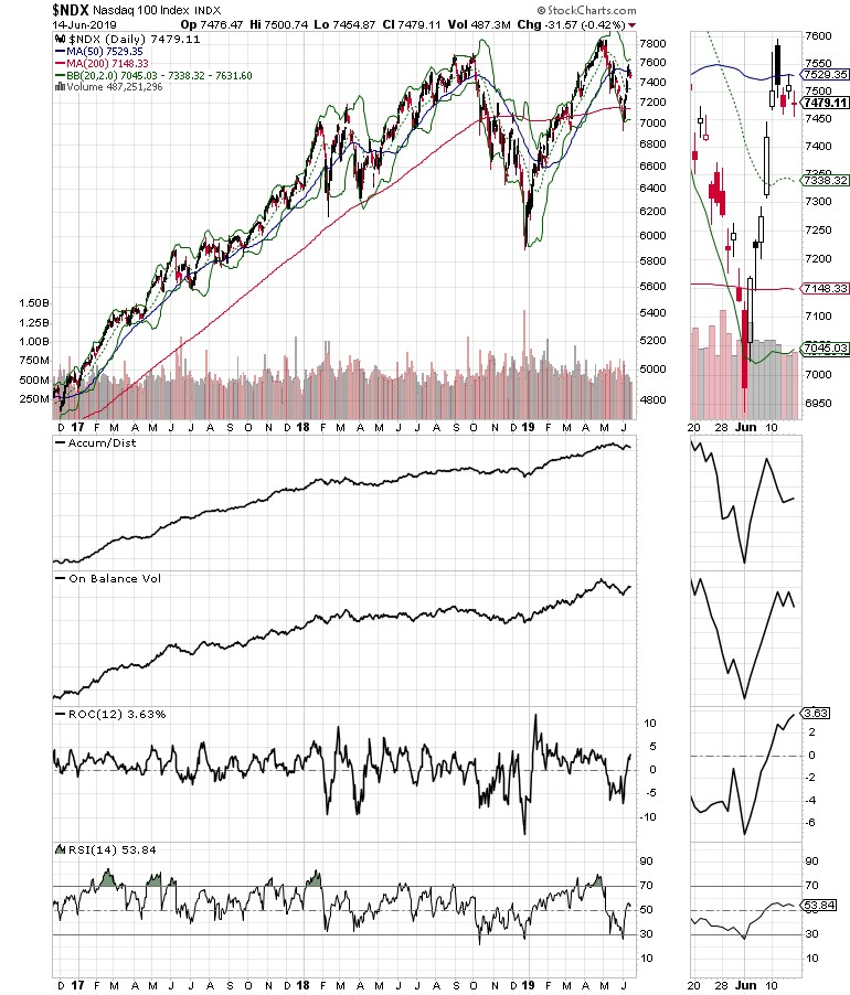 $NDX Nasdaq 100 index chart