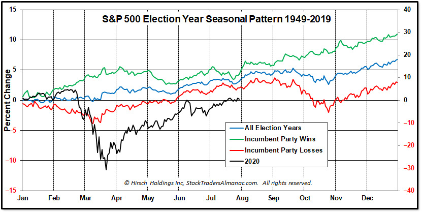 Eelction Year Pattern
