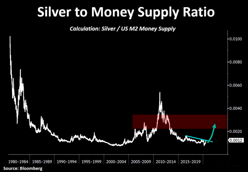 silver to money