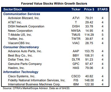 favored stocks