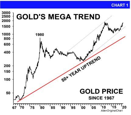 GOld's Mega Trend