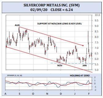 silvercorp