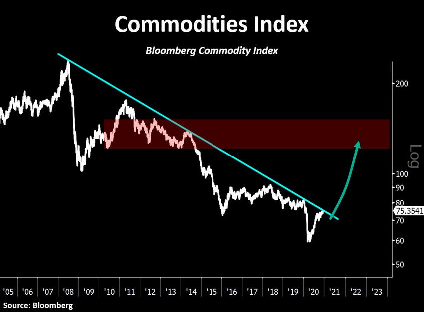 comm index