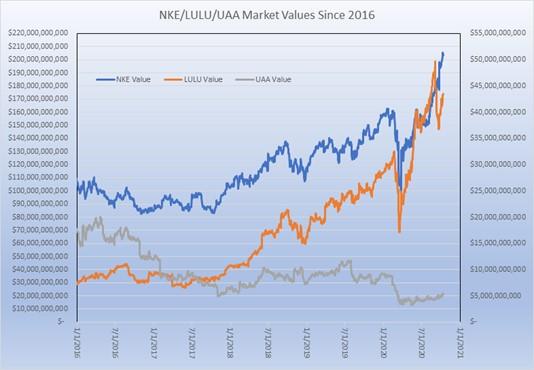 nke/lulu/uaa values