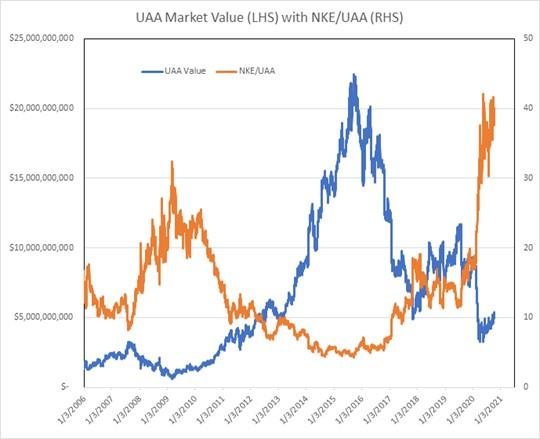 uaa market value