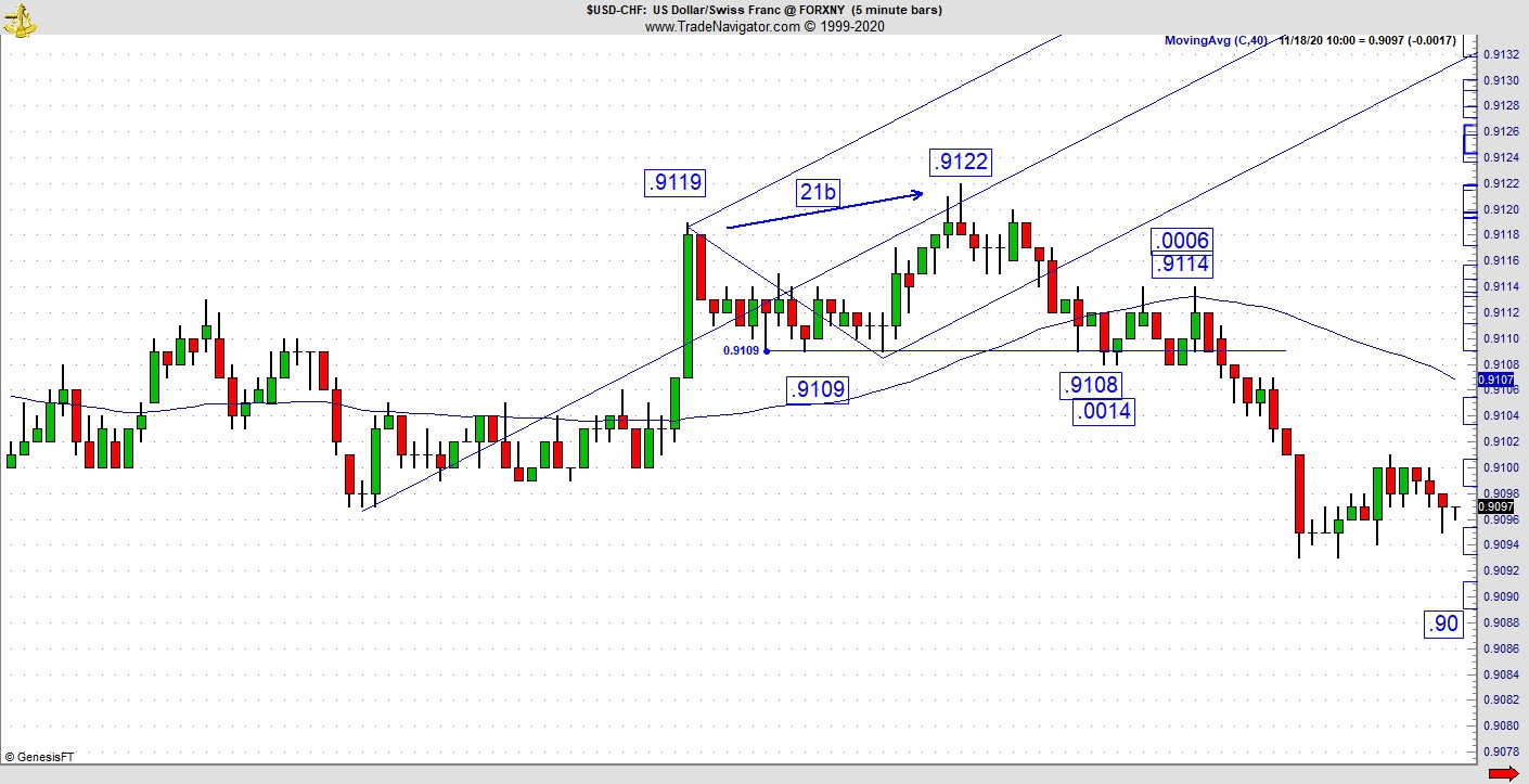 5 minute chart