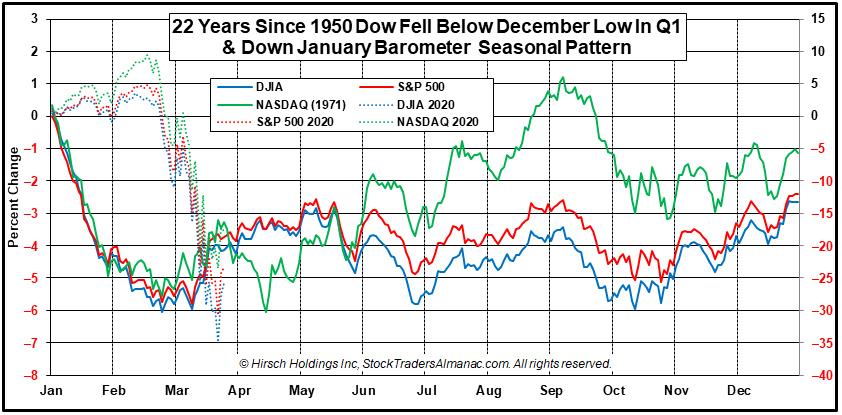 DJIA, S&P 500 and NASDAQ Composite