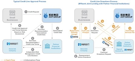 Diagram showing how Ant Group works with financial institutions to provide credit to businesses.