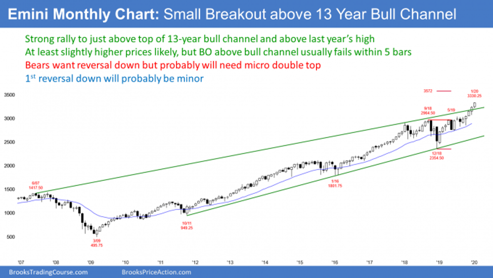 Emini S&P500 monthly candlestick chart in buy climax at top of bull trend channel