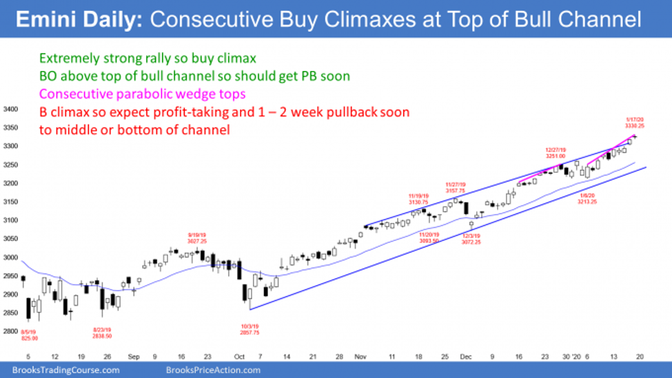 Emini S&P500 daily candlestick chart in consecutive parabolic wedge buy climaxes at top of bull trend channel