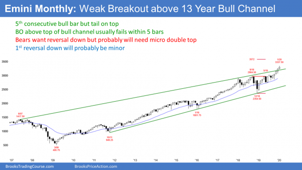 Emini S&P500 monthly candlestick chart has small bull body