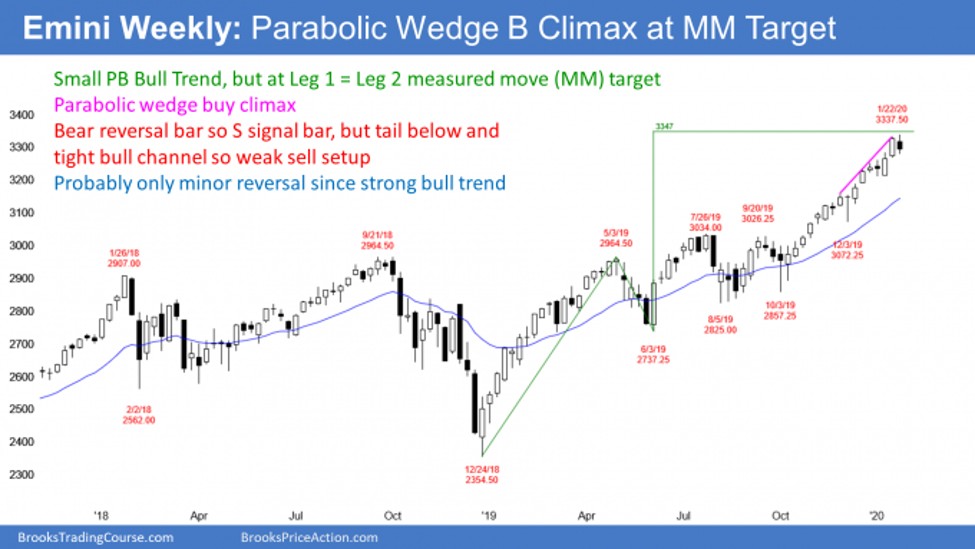 Emini S&P500 weekly candlestick chart has parabolic wedge top at leg 1 equals 2 measured move target