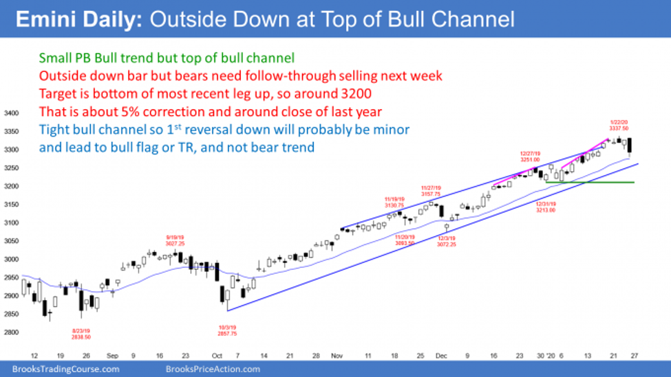 Emini S&P500 daily candlestick chart outside down bar at top of bull channel