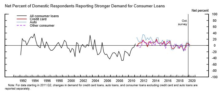 loans consumer