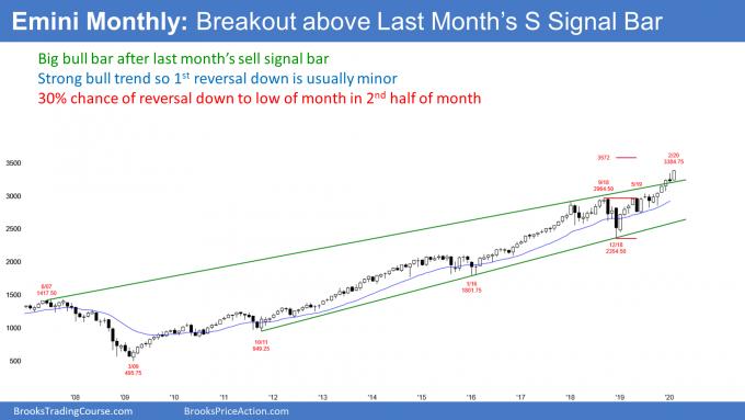 Emini S&P500 monthly candlestick chart breaking above sell signal bar