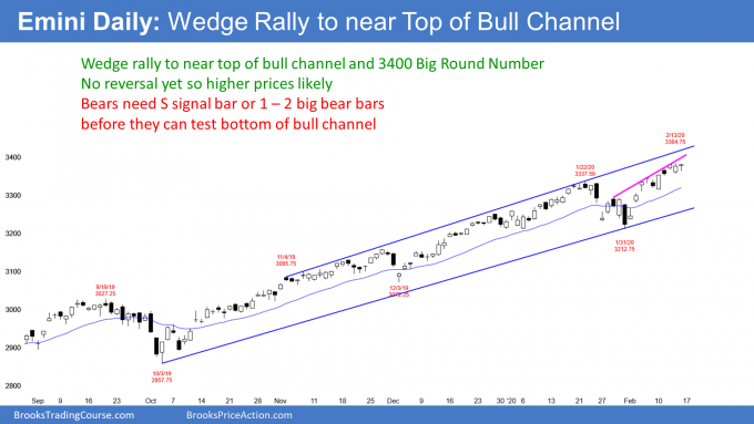 Emini S&P500 daily candlestick chart wedge rally to near top of bull channel