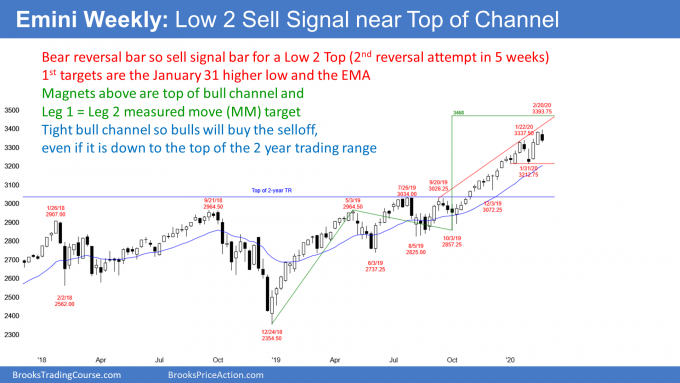 Emini S&P500 weekly candlestick chart has Low 2 top sell signal bar