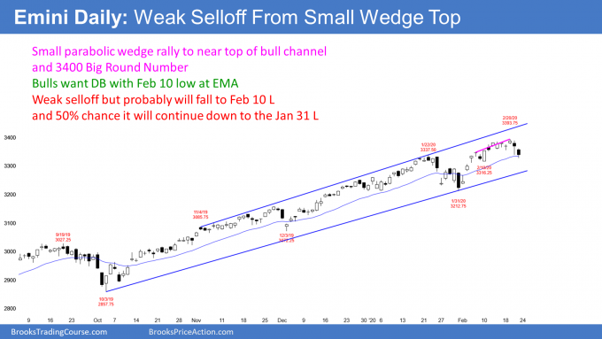 Emini S&P500 daily candlestick chart has weak wedge top selloff to near support