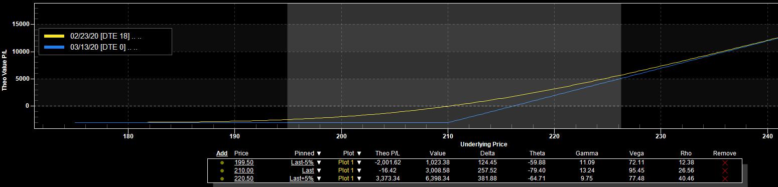 options chart 1