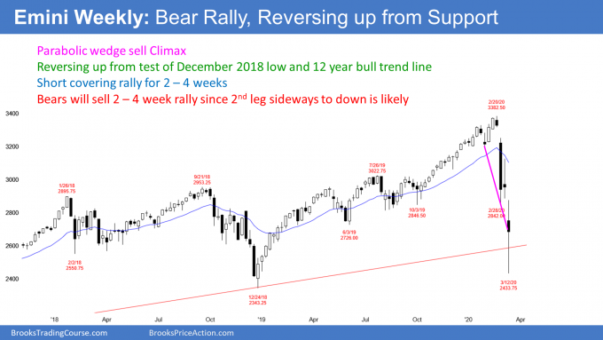 How to Identify a Short Covering Rally in Stock