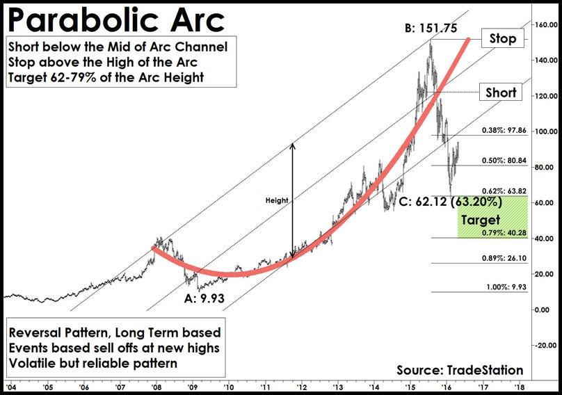 parabolic arc