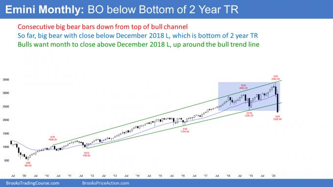 Emini monthly candlestick chart breaking below 2 year trading range