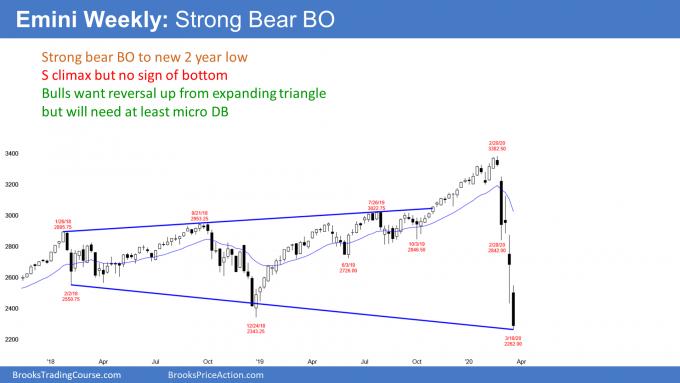 Emini weekly candlestick chart breaking below 2 year trading range