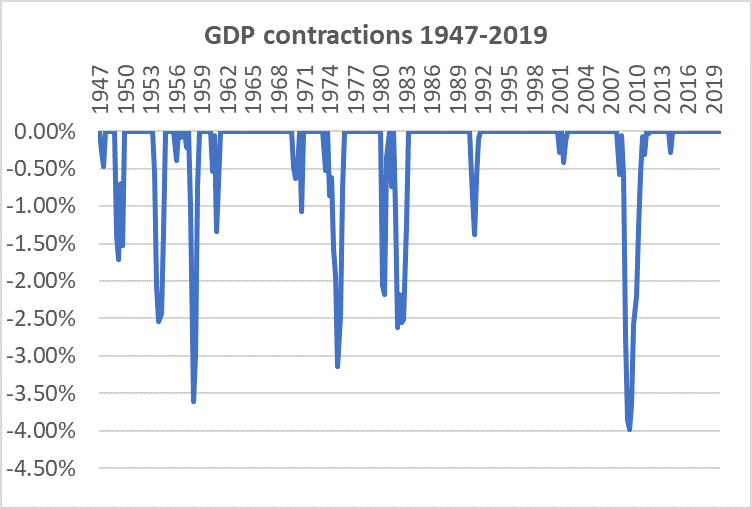 GDP Contractions