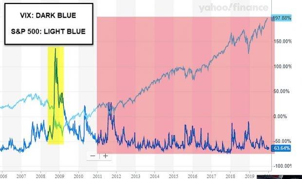VIX and S&P 500: Post-Crash Comparison Chart