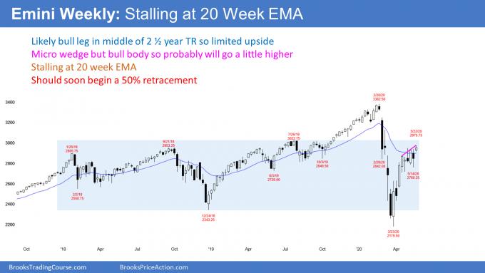 Emini weekly candlestick chart micro wedge at 20 week EMA