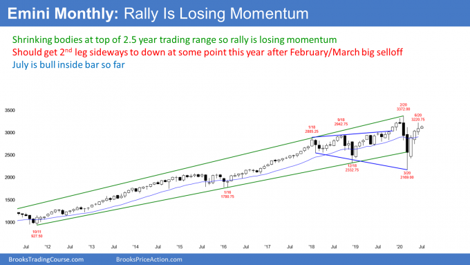 Emini S&P500 monthly futures candlestick chart testing top of trading range but losing momentum