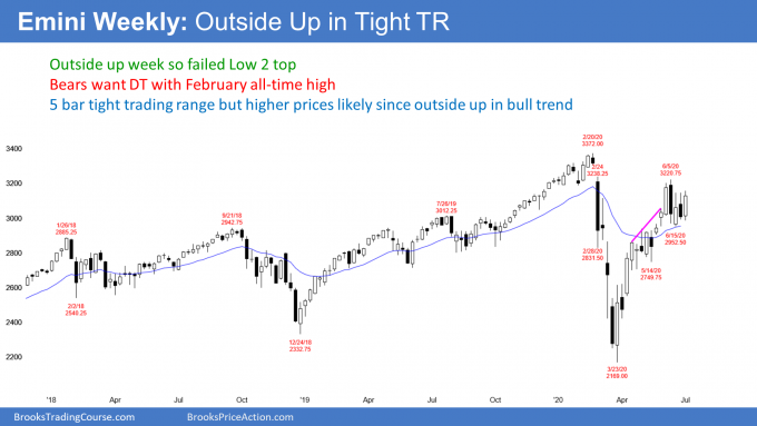 Emini S&P500 weekly futures candlestick chart outside up in bull flag