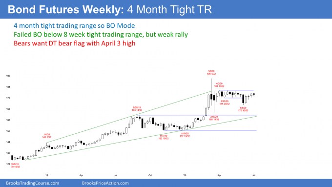 Bond futures weekly candlestick chart in tight trading range after buy climax