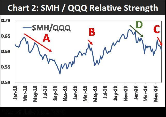 smh vs. qqq relative strength