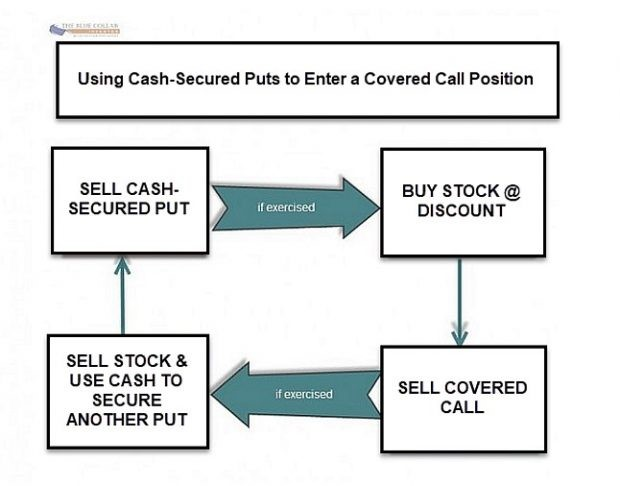 Cash Secured Puts