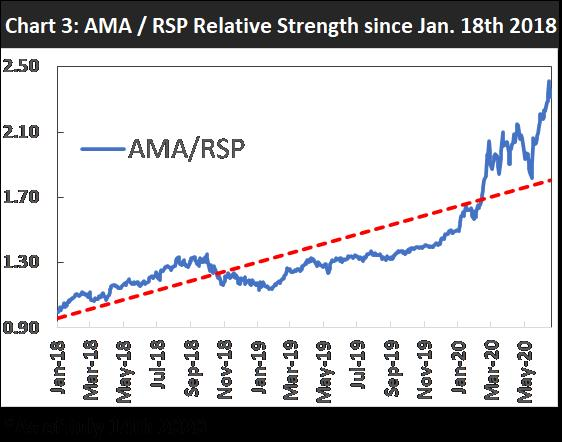 AMA/RSP