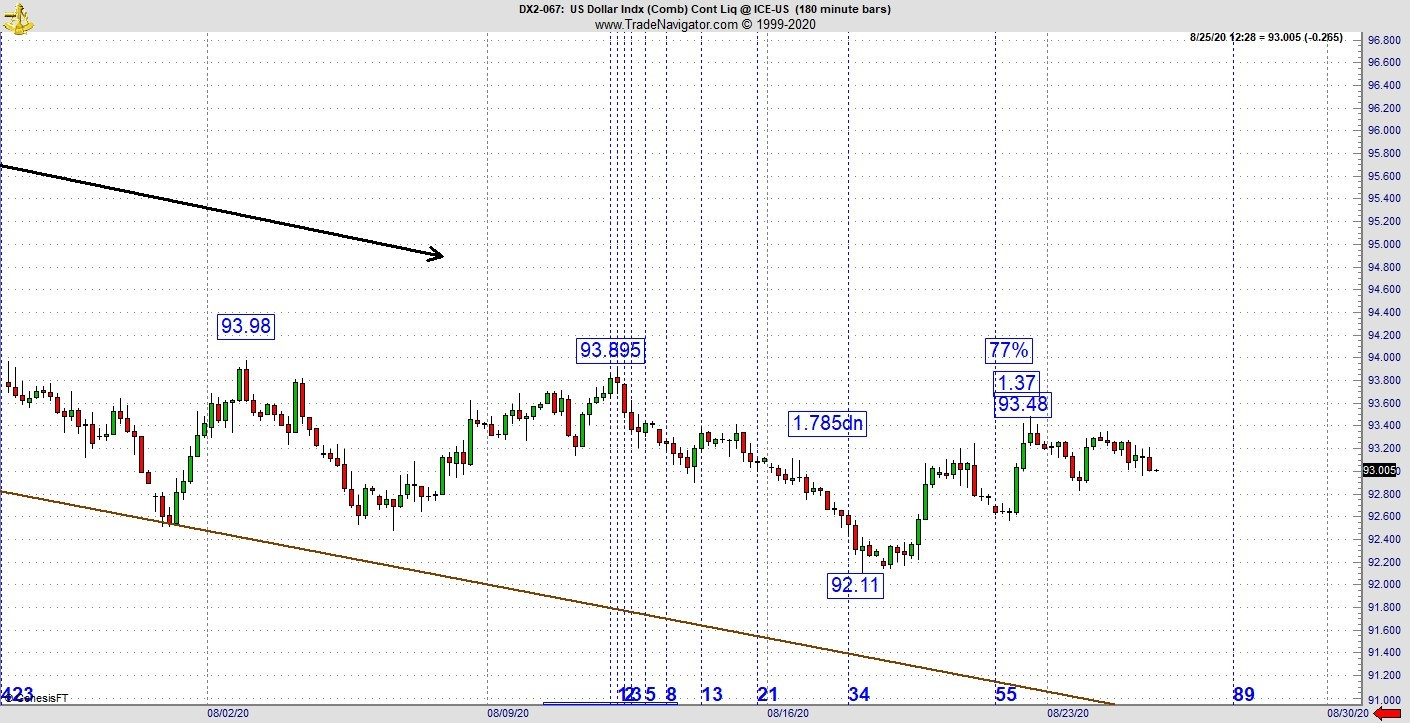 Bond futures monthly candlestick chart has 6 month tight trading range