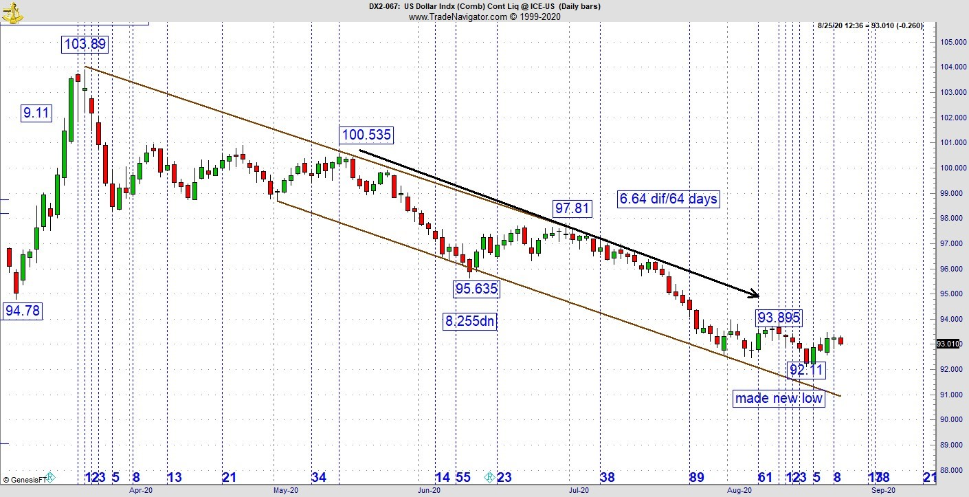 Bond futures weekly candlestick chart has doji bar in middle of tight trading range