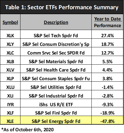 Sector ETFs