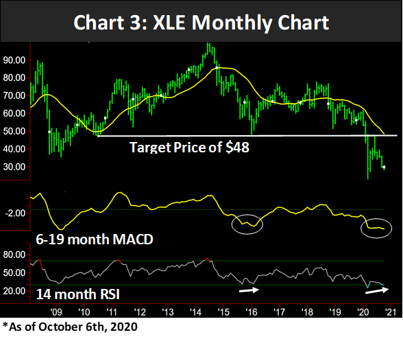 XLE Monthly