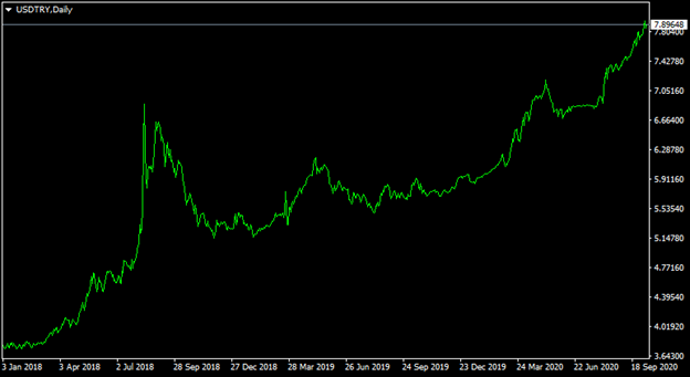 USD/TRY