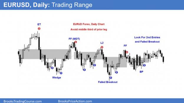 EURUSD Daily Chart Trading Range