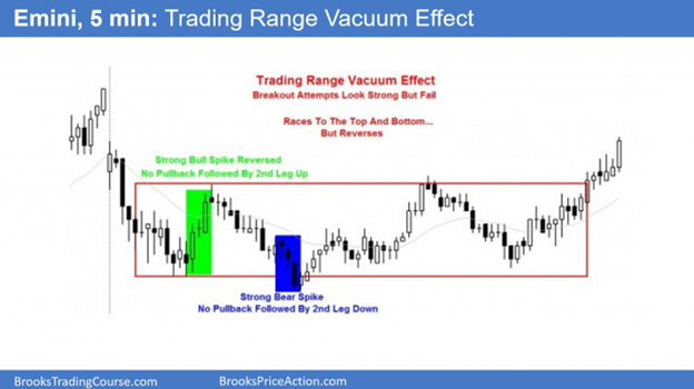 Trading Range Vacuum Effect